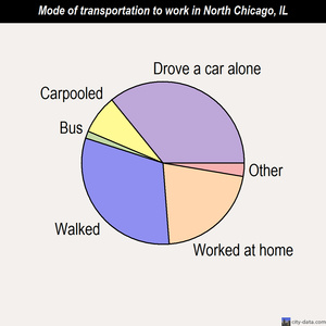 North Chicago mode of transportation to work chart