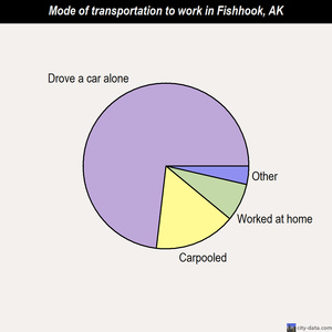 Fishhook mode of transportation to work chart