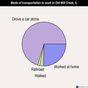Old Mill Creek mode of transportation to work chart