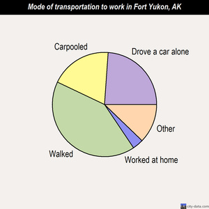 Fort Yukon mode of transportation to work chart