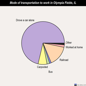 Olympia Fields mode of transportation to work chart