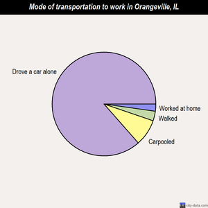 Orangeville mode of transportation to work chart