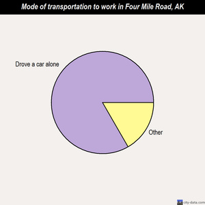 Four Mile Road mode of transportation to work chart