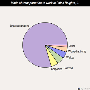 Palos Heights mode of transportation to work chart