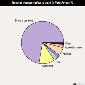 Park Forest mode of transportation to work chart