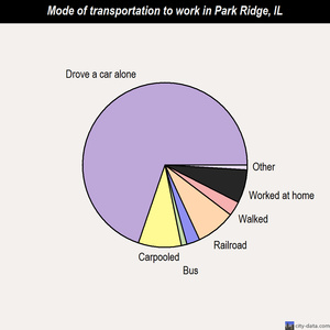 Park Ridge mode of transportation to work chart