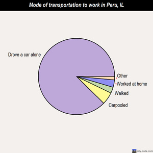 Peru mode of transportation to work chart