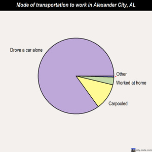 Alexander City mode of transportation to work chart