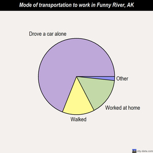 Funny River mode of transportation to work chart