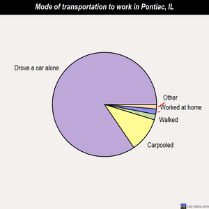 Pontiac mode of transportation to work chart