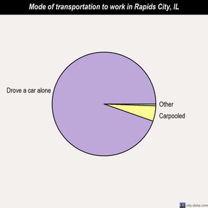Rapids City mode of transportation to work chart