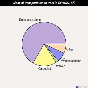 Gateway mode of transportation to work chart