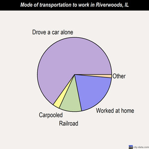 Riverwoods mode of transportation to work chart