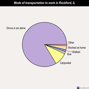 Rockford mode of transportation to work chart