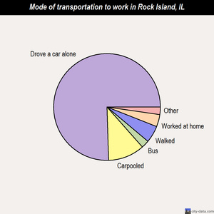 Rock Island mode of transportation to work chart