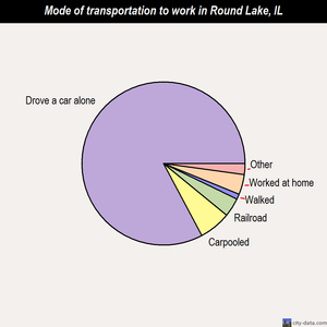 Round Lake mode of transportation to work chart