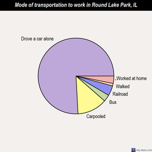Round Lake Park mode of transportation to work chart