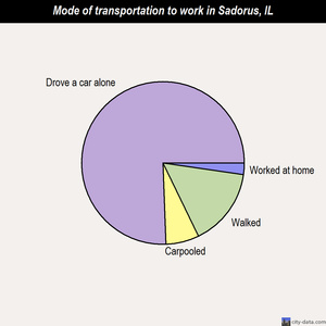 Sadorus mode of transportation to work chart