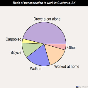 Gustavus mode of transportation to work chart