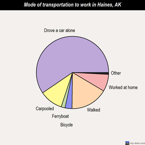 Haines mode of transportation to work chart
