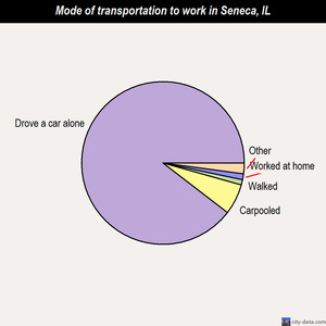 Seneca mode of transportation to work chart