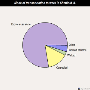 Sheffield mode of transportation to work chart