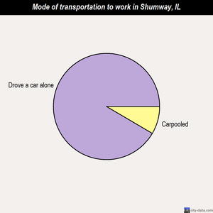 Shumway mode of transportation to work chart