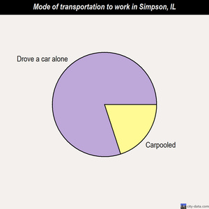 Simpson mode of transportation to work chart