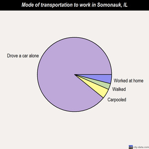 Somonauk mode of transportation to work chart