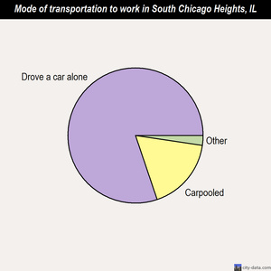 South Chicago Heights mode of transportation to work chart