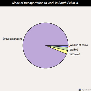 South Pekin mode of transportation to work chart