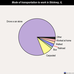 Stickney mode of transportation to work chart