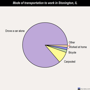 Stonington mode of transportation to work chart