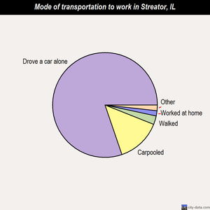 Streator mode of transportation to work chart