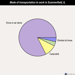 Summerfield mode of transportation to work chart