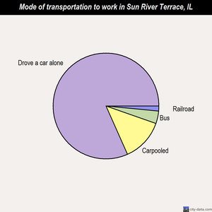 Sun River Terrace mode of transportation to work chart