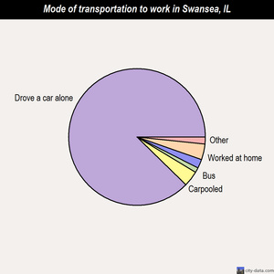 Swansea mode of transportation to work chart