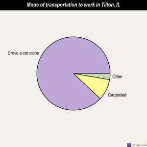 Tilton mode of transportation to work chart