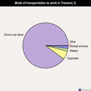 Tremont mode of transportation to work chart