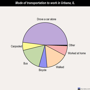 Urbana mode of transportation to work chart