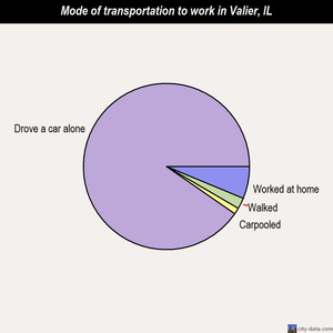 Valier mode of transportation to work chart