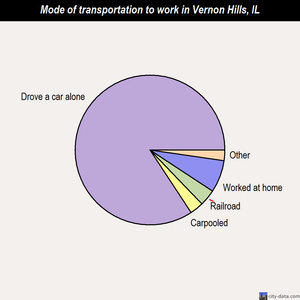Vernon Hills mode of transportation to work chart