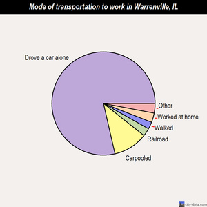 Warrenville mode of transportation to work chart
