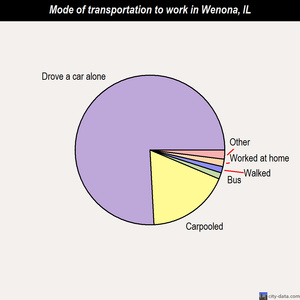 Wenona mode of transportation to work chart