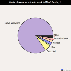 Westchester mode of transportation to work chart