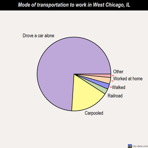 West Chicago mode of transportation to work chart