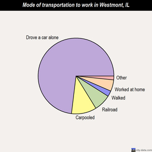 Westmont mode of transportation to work chart