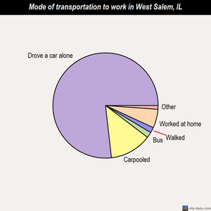West Salem mode of transportation to work chart