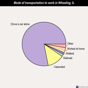 Wheeling mode of transportation to work chart