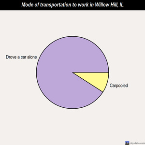 Willow Hill mode of transportation to work chart